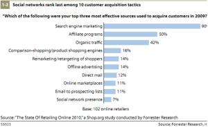 Pratiques les plus efficaces en e-marketing