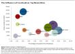 Influence de Facebook sur le trafic des grands sites de médias