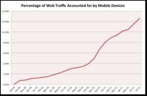 Graphe de croissance d'Internet mobile