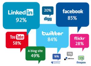pourcentages de présence des journalistes sur facebook, twitter et linkedin
