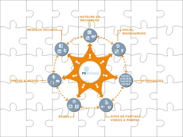 PR ROOMS reconstitue le puzzle de votre communication en ligne
