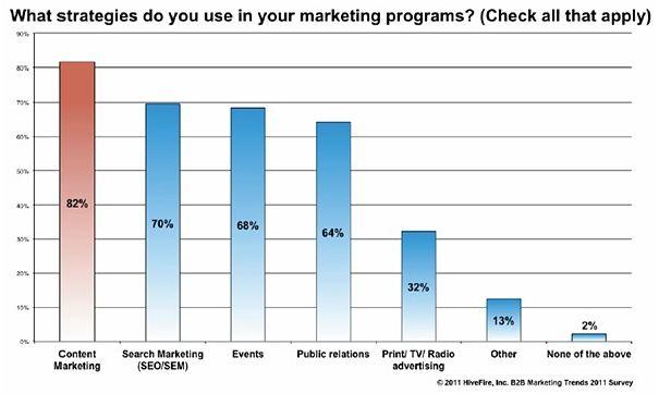 Stratégies les plus utilisées par le marketing B2B, le marketing de contenu en tête