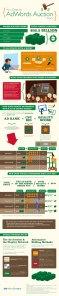 Une infographie décrivant le fonctionnement de Google AdWords