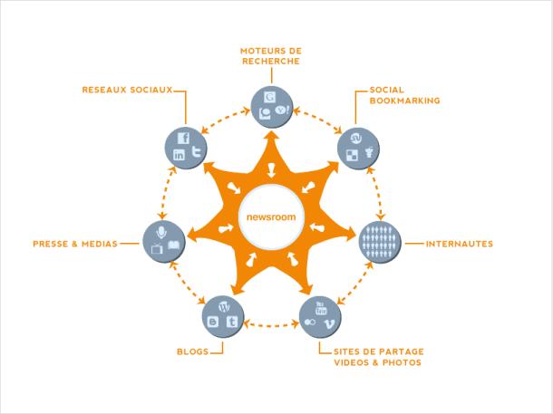 Un site Internet au centre de la stratégie de communication web