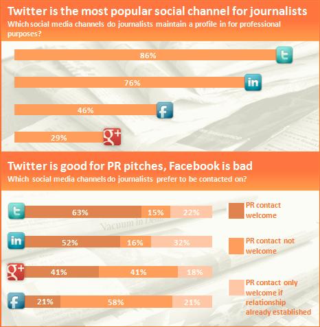 les journalistes préfèrent Twitter