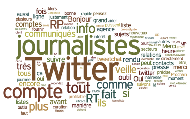 Tag cloud du tweetchat PR Rooms Twitter pour les RP