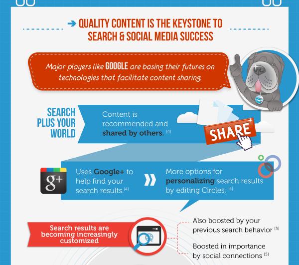 Infographie sur les stratégies de marketing de contenu des entreprises B2B