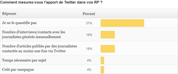 """réponse à la question """"comment quantifiez-vous l'apport de Twitter dans vos RP ?"""""""