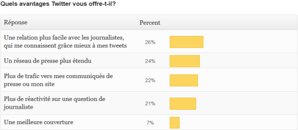 "résultats de la question ""quels avantages Twitter apporte-t-il à vos RP ?"" sondage PR Rooms"