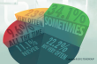 pourcentages d'utilisation des newsrooms par les journalistes pour vérifier les informations trouvées sur les réseaux sociaux