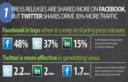Twitter apporte le plus gros gain de visibilité aux communiqués en ligne