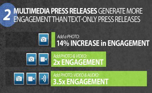 Images et vidéos triplent l'efficacité des communiqués en ligne