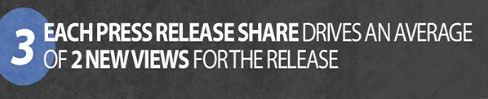 Le partage social triple les vues des communiqués