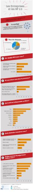 """Infographie PR Rooms """"Les entreprises et les RP 2.0"""""""