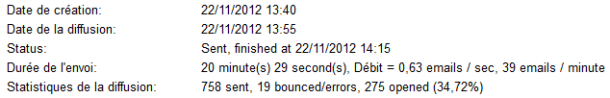 Statistiques d'un mailing PR Rooms réalisé à partir d'une base d'opt-in