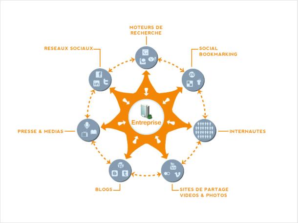 L'entreprise au cœur des recherches et des conversations