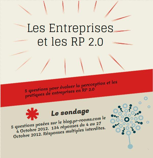 https://blog.pr-rooms.com/2012/10/29/les-entreprises-et-les-rp-2-0-resultats-de-sondage/