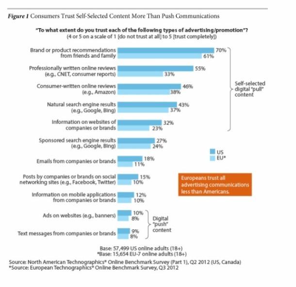 Faible confiance des consommateurs envers les messages de marque