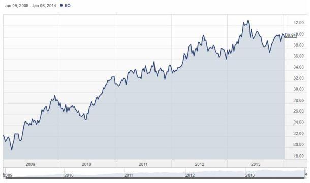 L'action Coca-Cola depuis 2010