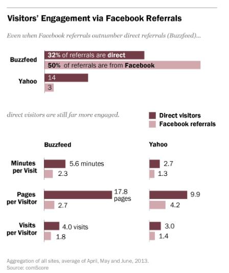 Même quand les visites sont beaucoup plus nombreuses en provenance de Facebook, elles sont beaucoup moins profitables