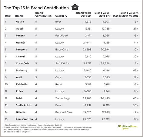 Top 15 des marques contribuant le plus de valeur financière à leur groupe (c) Millward Brown