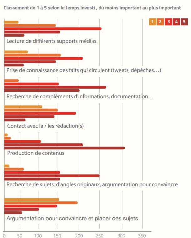 Repartition du temps investi (c) Argus de la presse - Younomie